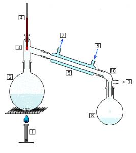 Alambic de laboratoire pour distillation